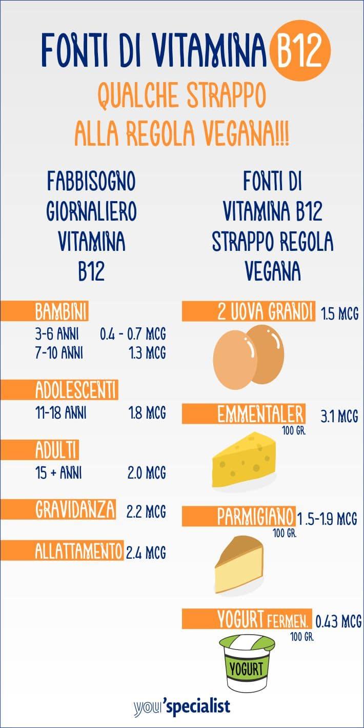 fonti alimentari vitamina B12: eccezioni per vegani