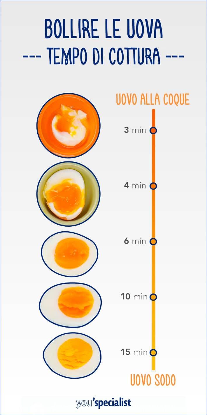 uovo bollito: il tempo di cottura