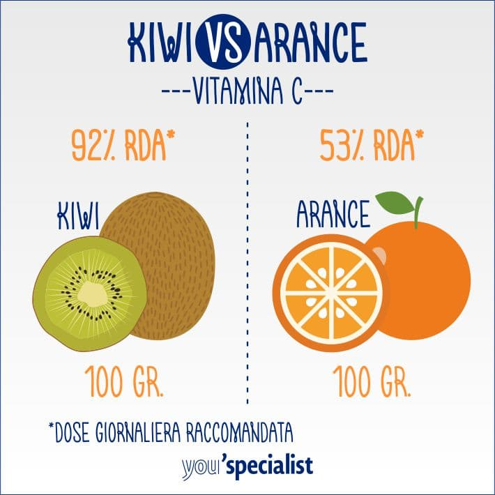 proprietà e benefici del kiwi: vitamina C