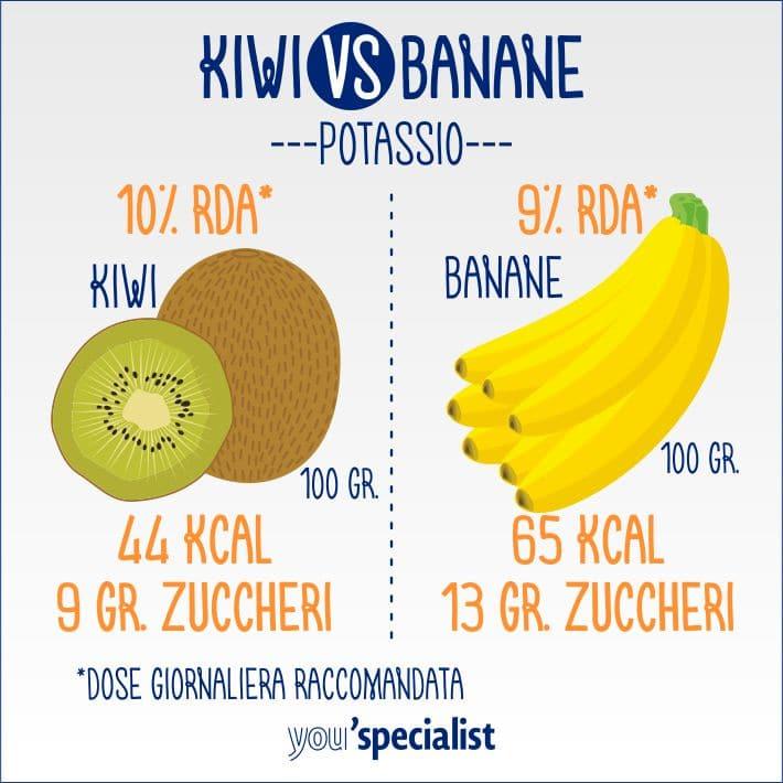 proprietà del kiwi: il potassio