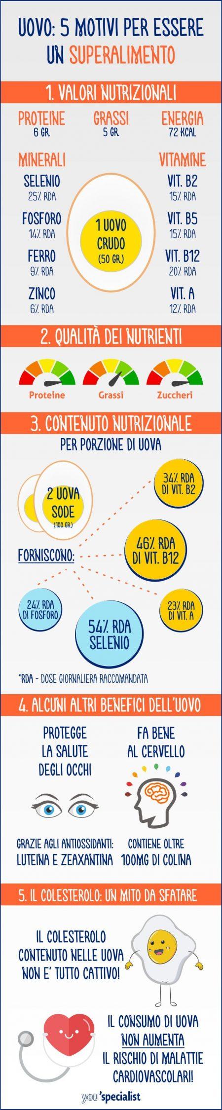 i benefici dell'uovo: infografica