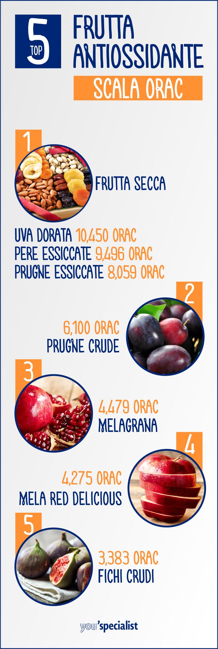 I migliori antiossidanti: la frutta