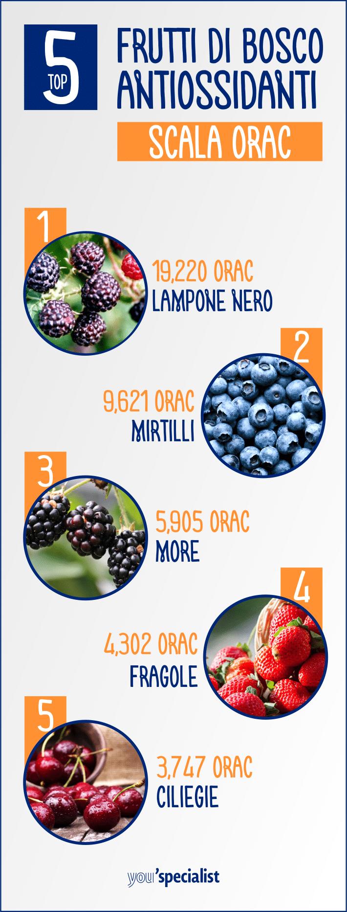 I migliori antiossidanti: bacche e frutti di bosco