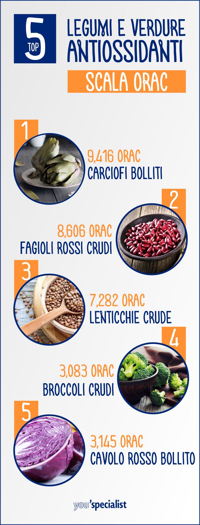 Le migliori verdure antiossidanti secondo la scala ORAC