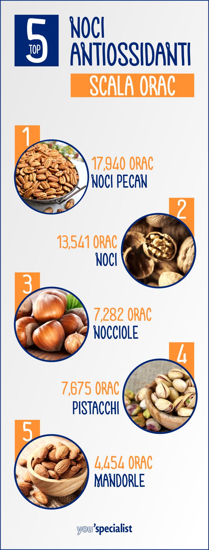 i migliori antiossidanti: le noci