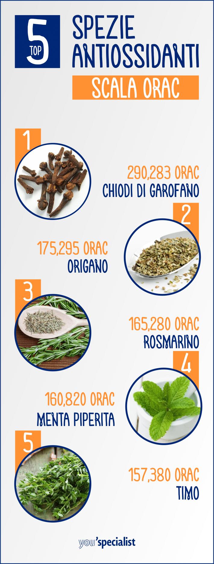 la classifica delle migliori spezie antiossidanti