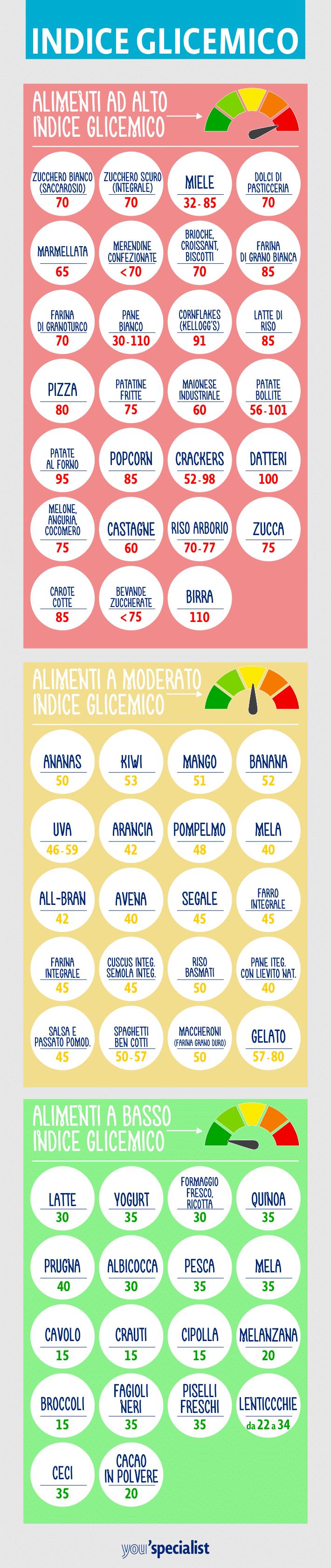 Indice glicemico negli alimenti