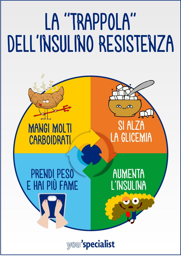 insulino resistenza