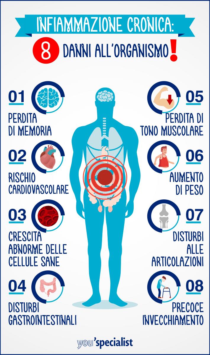 infimmazione cronica e patologie