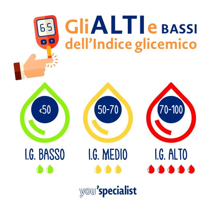Indice glicemico: valori