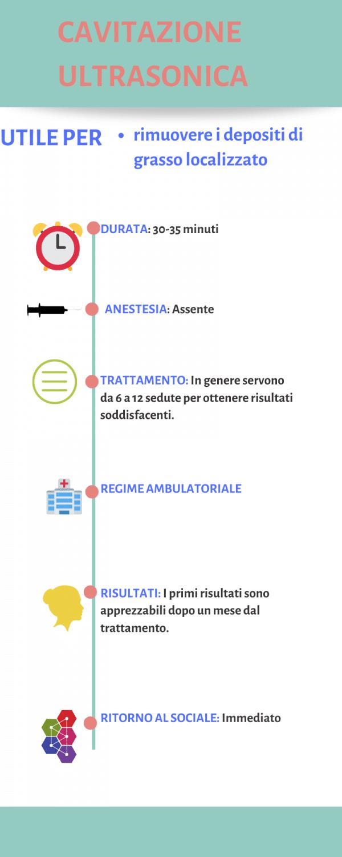 Cavitazione Medica - Infografica