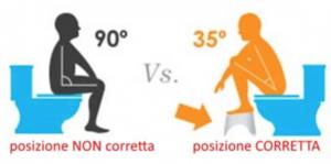 emorroidi - La posizione corretta per defecare - Fonte gastroenterologiaunibo