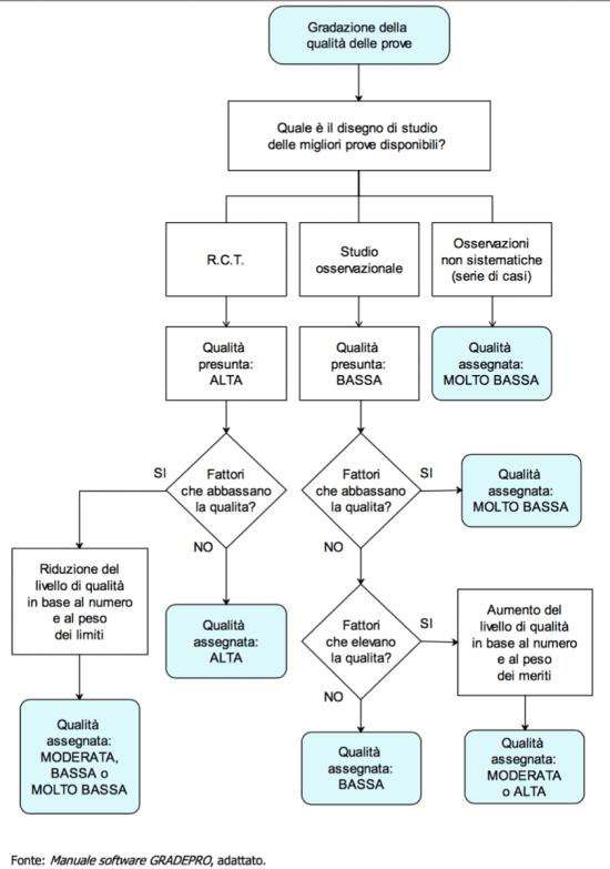METODO GRADE : Processo logico per l'attribuzione del livello di qualità delle prove