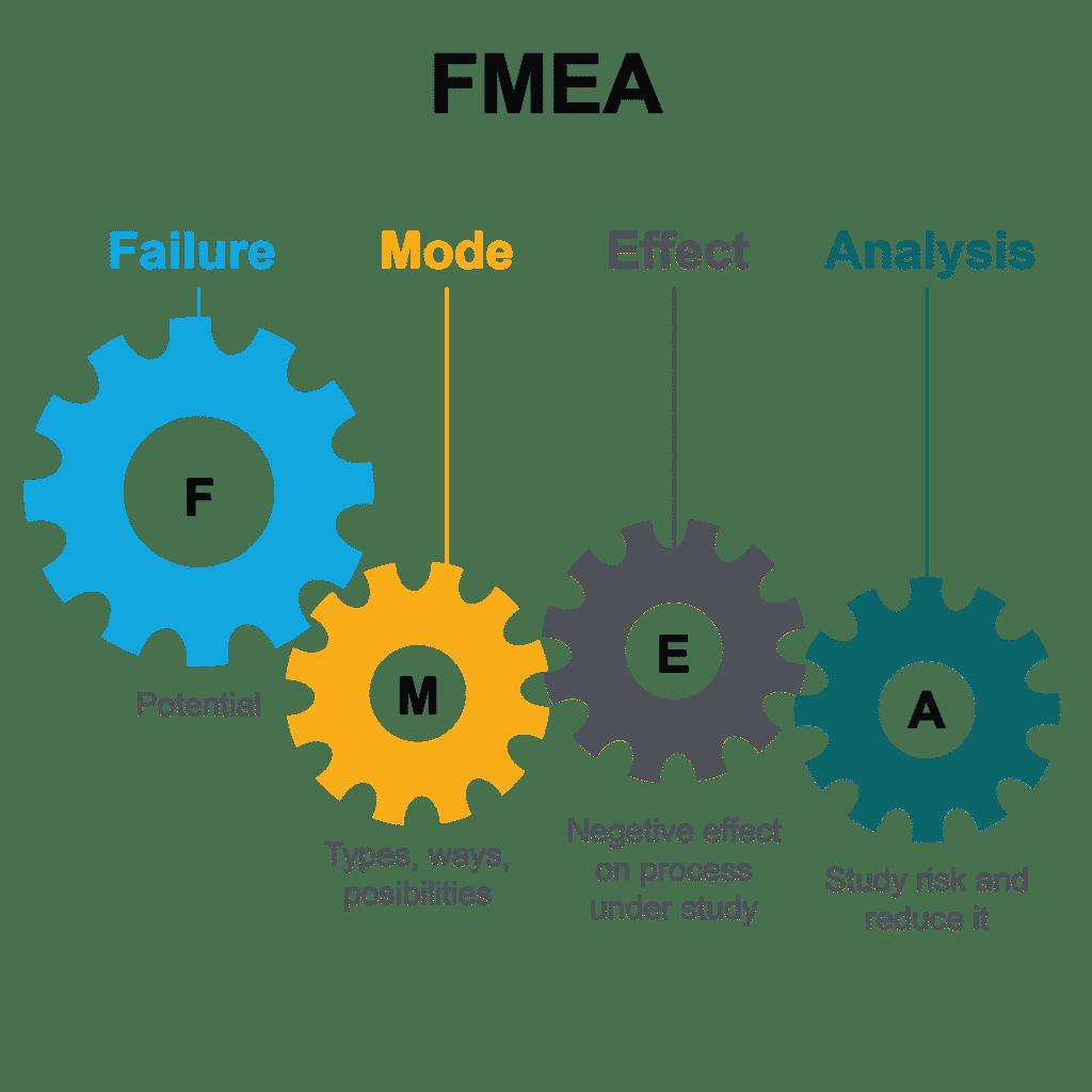 FMEA - Failure Mode Effect Analisys