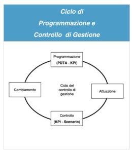 Ciclo di Deming - Programmazione e controllo di gestione