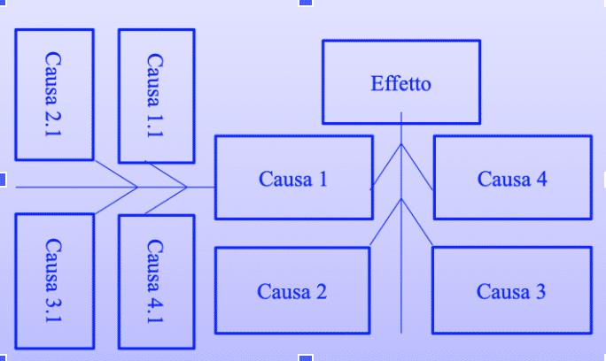 Diagramma di Ishikawa - lisca di pesce