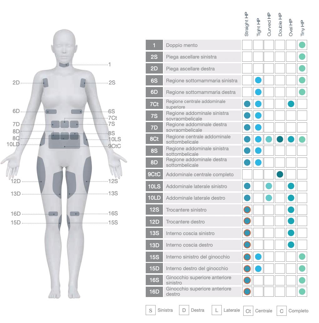 Cooltech trattamento nella regione frontale del corpo